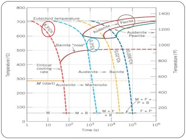 Cct phase diagram ppt example electrical wiring diagram phase transformation edited ppt1 rh slideshare net 8 step sales process quartz phase diagrams ccuart Gallery