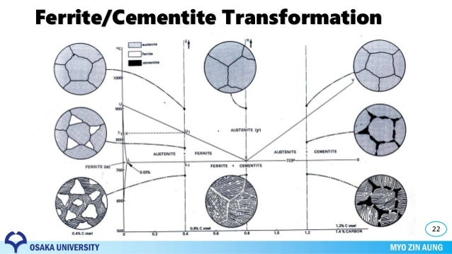 Phase Transformation  Material Science