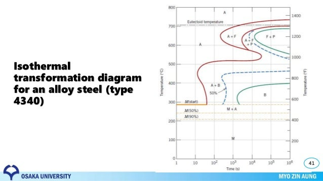 Phase transformation material science diffusion process 39 isothermal transformation diagram ccuart Images