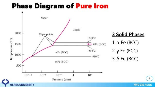 Pure Iron Phase Diagram Wiring Library