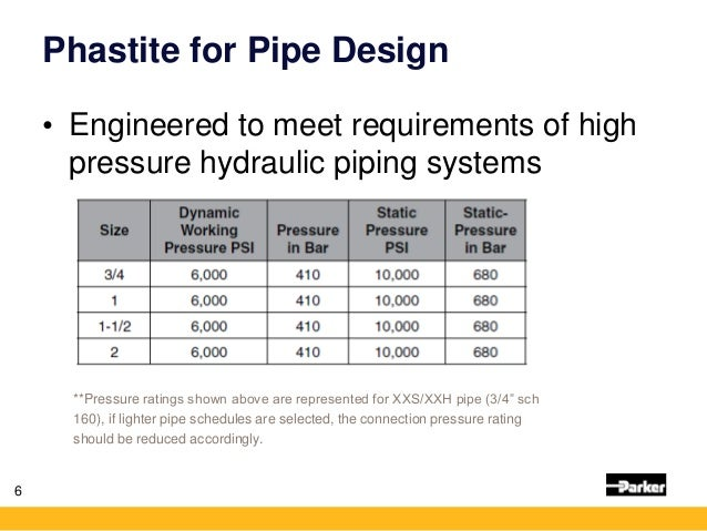Phastite for Pipe in Oil and Gas | Non-welded Piping System
