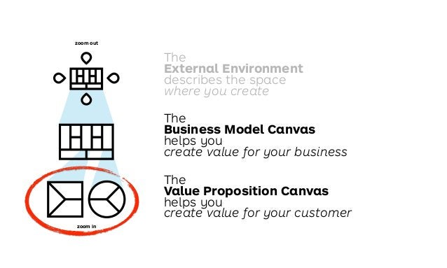 The Business Model Canvas helps you create value for your business The Value Proposition Canvas helps you create value for...