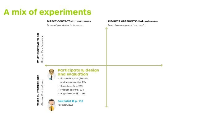 The testing process 2 Extract your Hypotheses 3 Design Your Tests 2 Extract your Hypotheses Test Card プロセスを テストする