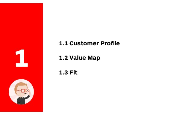 1 1.1 Customer Profile 1.2 Value Map 1.3 Fit