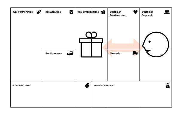 Business Model Canvas Cost Structure Key Partnerships Key Resources Key Activities Value Propositions Customer Relationshi...
