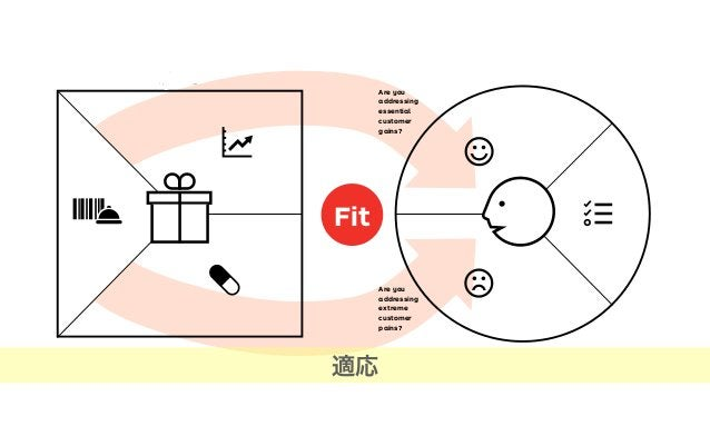 rching for Fit 1Problem-Solution Fit 2Product-Market Fit 3Business Model FitThree kinds of fit