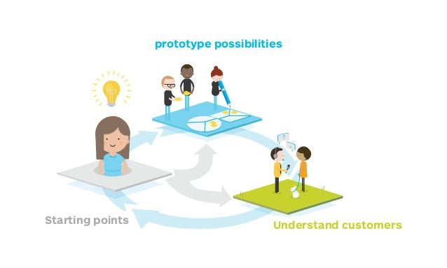prototyping is NOT about making a refined picture of your first idea - it's about exploring alternatives