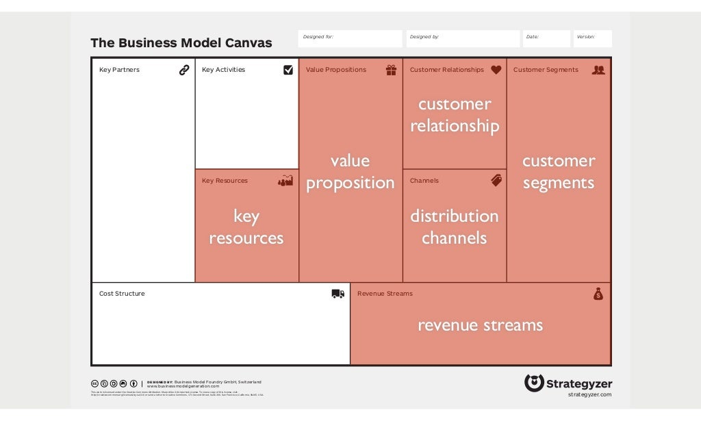 The Business Model Canvas Revenue
