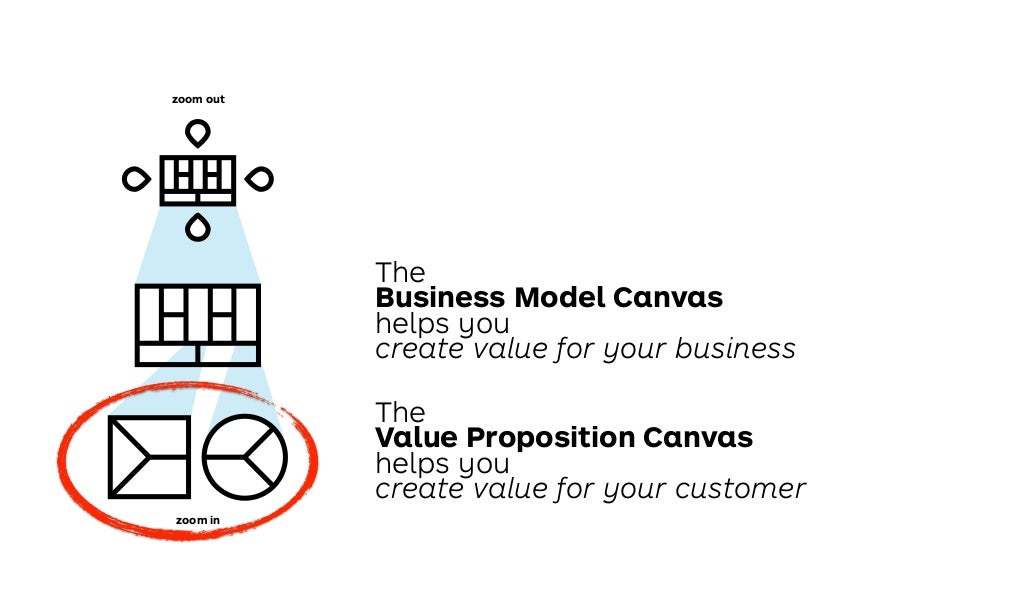 the business model canvas helps