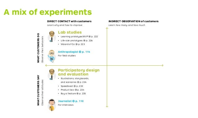 The testing process 2 Extract your Hypotheses 3 Design Your Tests 2 Extract your Hypotheses Test Card 4 Enter the Learning...