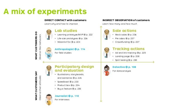 3 Design Your Tests 4 Enter the Learning Loop 5 Capture Learnings and Next Actions 6 Measure Progress Learn Customer Disco...