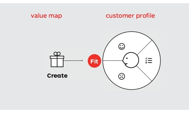 The set of value proposition benefits that you design to attract customers. Create Observe The set of customer characterist...