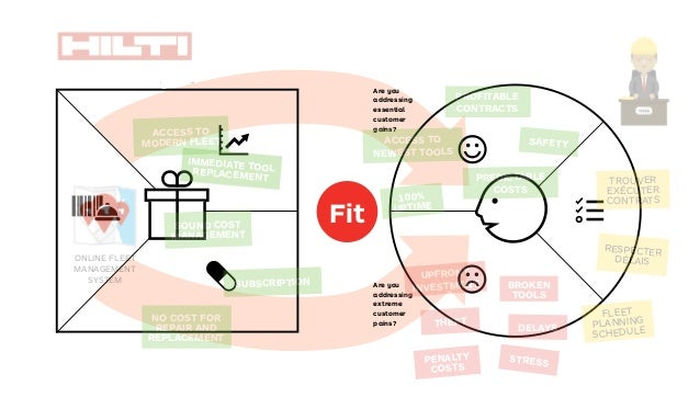 rching for Fit 1Problem-Solution Fit 2Product-Market Fit 3Business Model FitThree kinds of fit Understanding customers