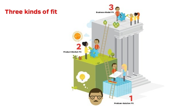 rching for Fit 1Problem-Solution Fit 2Product-Market Fit 3Business Model FitThree kinds of fit Understanding customers Desi...