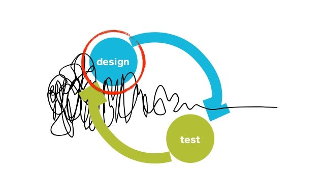 """We evaluate potential solutions through user observation & iterative rapid prototyping. – David Kelley, IDEO founder """" """""""