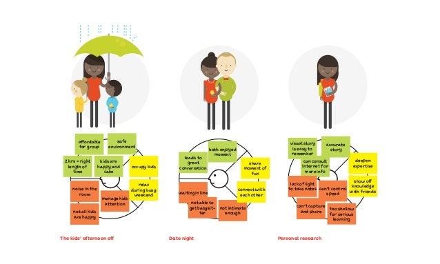 2.1 Prototyping possibilities 2.2 Starting points 2.3 Understanding customers 2