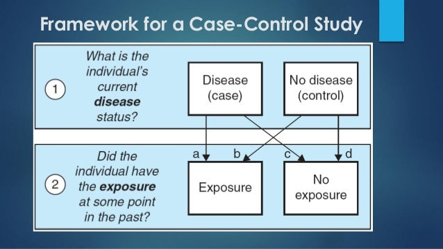Case Control Studies SlidePlayer