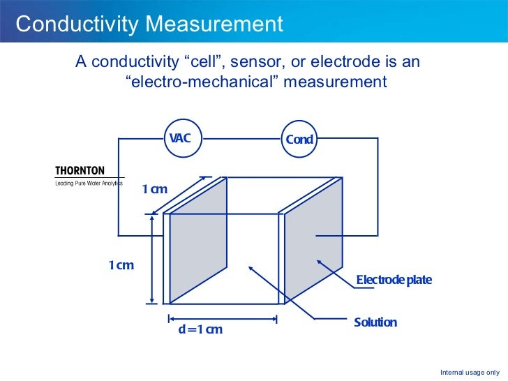 Electrical Conductivity Measurement : Analytical measurements troubleshooting maintenance and