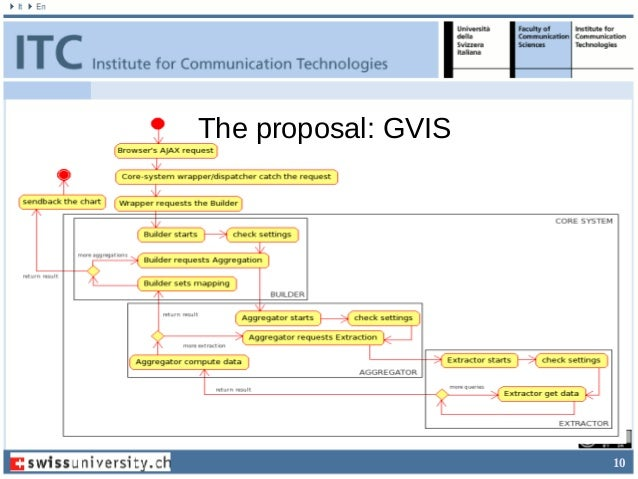 10 The proposal: GVIS