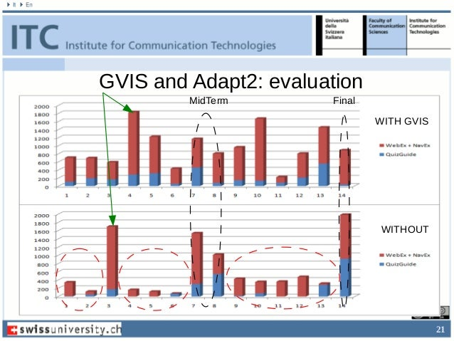 21 GVIS and Adapt2: evaluation MidTerm Final WITH GVIS WITHOUT