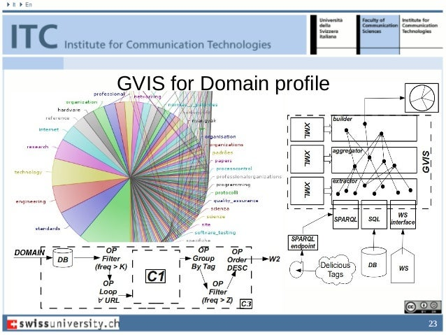 23 GVIS for Domain profile
