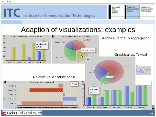 25 Adaption of visualizations: examples Graphical format & aggregation Graphical vs. Textual Relative vs. Absolute scale