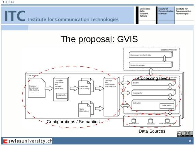 8 The proposal: GVIS Configurations / Semantics Data Sources Processing levels