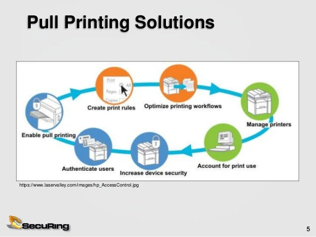 In the Middle of Printers: (In)security of Pull Printing Solutions
