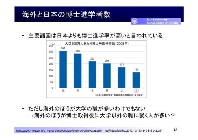 海外と日本の博士進学者数 • 主要諸国は日本よりも博士進学率が高いと言われている • ただし海外のほうが大学の職が多いわけでもない →海外のほうが博士取得後に大学以外の職に就く人が多い? 15http://www.mext.go.jp/b_me...