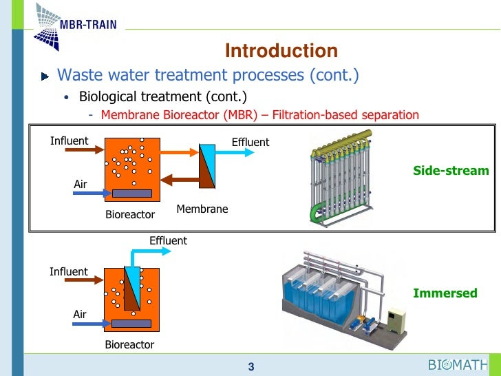 Membrane Basics for Wastewater Treatment