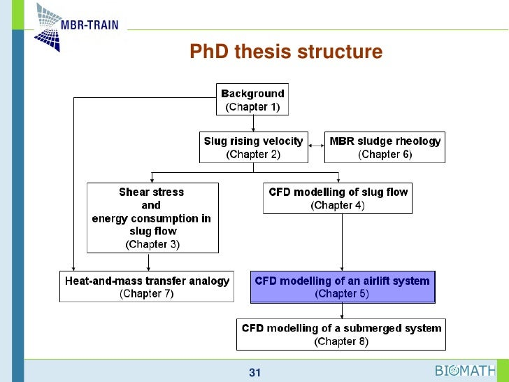 Phd research thesis structure