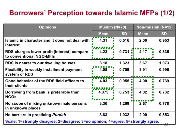 """islamic microfinance system and poverty alleviation Islamic micro-finance and poverty alleviation:  on the other hand, islamic financial system has been  """"role of microfinance in poverty alleviation:."""