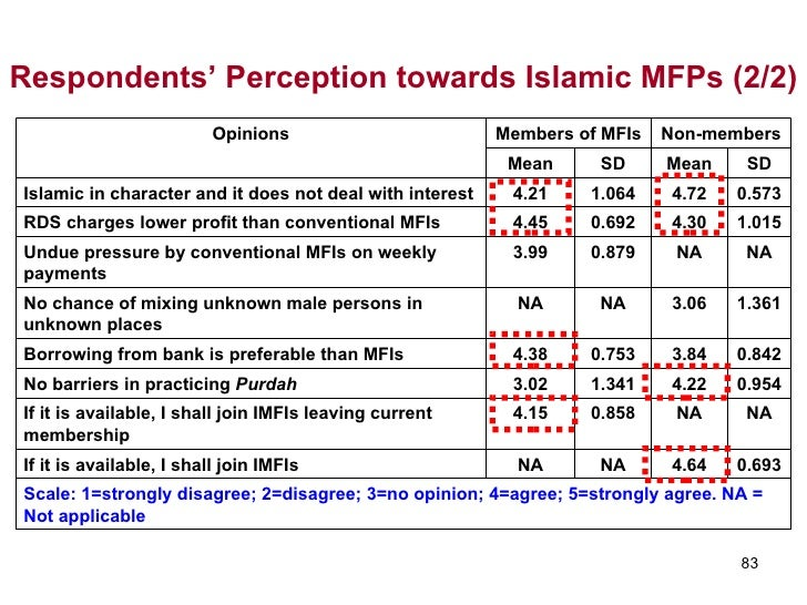 islamic microfinance system and poverty alleviation Ongoing erosion of confidence in the viability of current financial system, full of  speculatory finance in the  of islamic microfinance, as a poverty eradication.