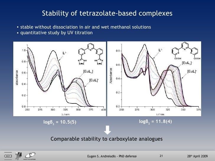 Stability of tetrazolate-based complexes logβ 2  = 10.5(5)  logβ 2  = 11.8(4) [Eu L ] + [Eu L 2 ] - L 2- [Eu L ] + [Eu L 2...