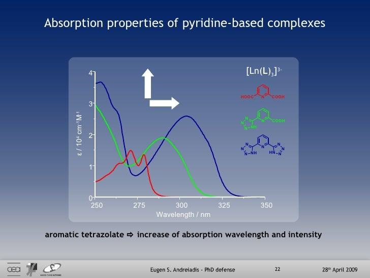 Absorption properties of pyridine-based complexes 250 275 300 325 350 0 1 2 3 4 Wavelength / nm ε  / 10 4  cm -1 M -1 arom...
