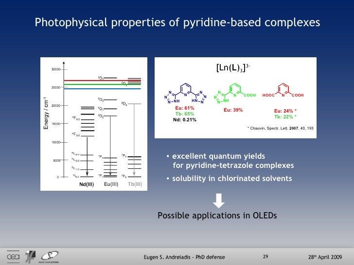 Photophysical properties of pyridine-based complexes Eu: 61% Tb: 65% Nd: 0.21% Eu: 39% Eu: 24% * Tb: 22% * * Chauvin, Spec...