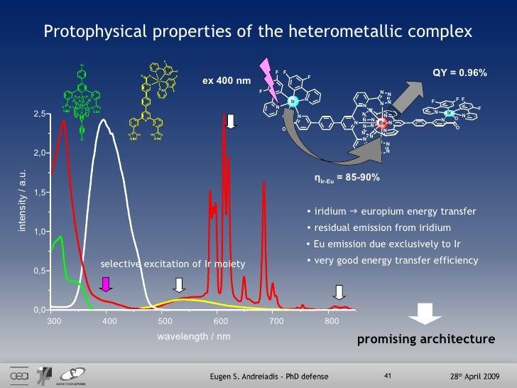 Protophysical properties of the heterometallic complex 300 400 500 600 700 800 0,0 0,5 1,0 1,5 2,0 2,5 intensity / a.u. wa...
