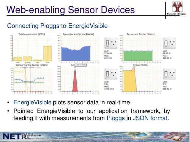 phd defense enabling smart homes using web technologies rh slideshare net Venn Diagram for Smartboard Goal Diagram