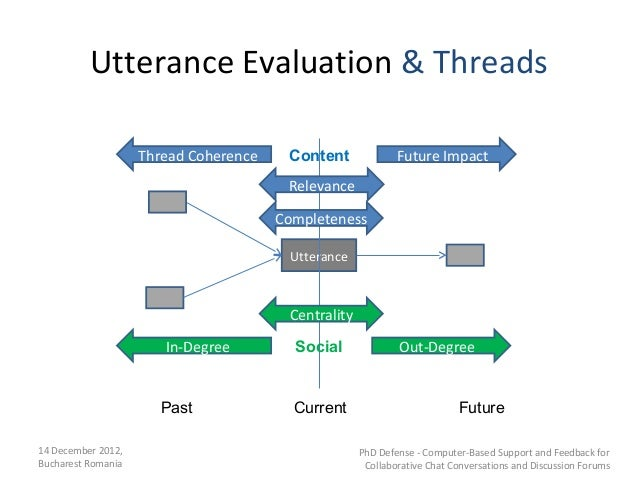 Utterance Evaluation & Threads                    Thread Coherence    Content              Future Impact                  ...