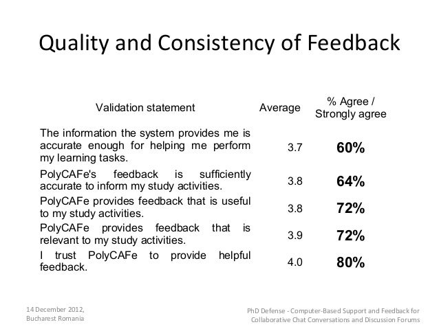 Quality and Consistency of Feedback                                                                      % Agree /        ...