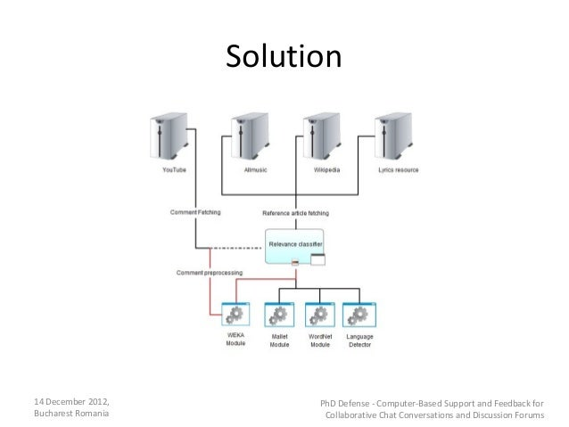 Solution14 December 2012,         PhD Defense - Computer-Based Support and Feedback forBucharest Romania          Collabor...