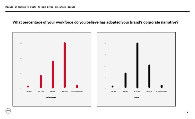 12 Divide in Ranks: C-suite to mid-level executive divide What percentage of your workforce do you believe has adopted you...