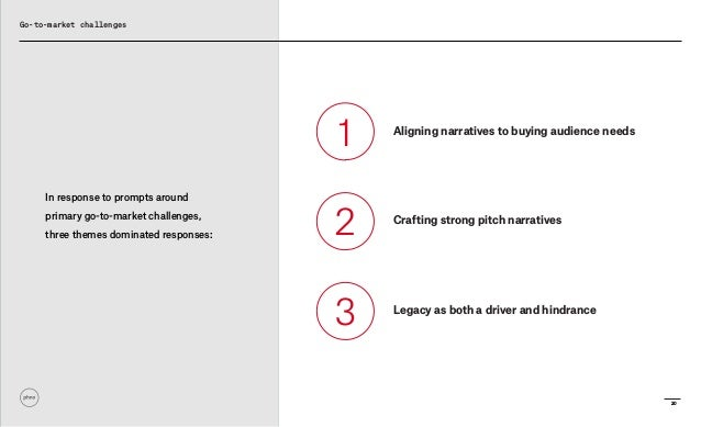 20 Aligning narratives to buying audience needs Crafting strong pitch narratives Legacy as both a driver and hindrance 1 2...