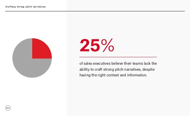 Crafting strong pitch narratives 25% of sales executives believe their teams lack the ability to craft strong pitch narrat...