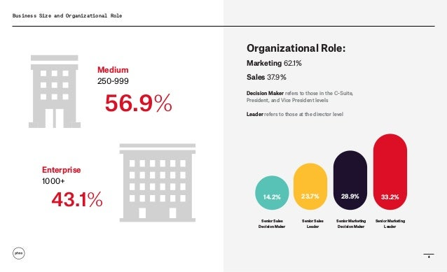 4 Business Size and Organizational Role Organizational Role: Marketing 62.1% Sales 37.9% Decision Maker refers to those in...