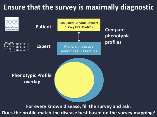 Assess patient-derived profile generation Patient ExpertPhenotypicProfile overlap Compare phenotypic profiles For every di...