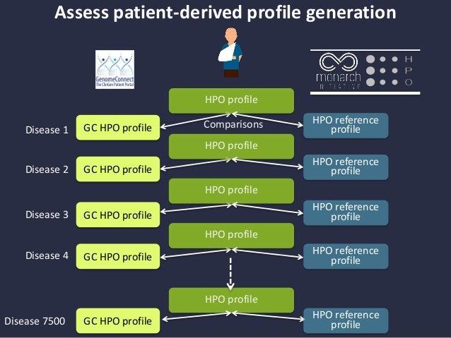 GC HPO profile Clinical evaluation HPO profile GC HPO profile GC HPO profile GC HPO profile Clinical evaluation HPO profil...