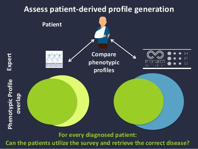 Determine the contribution and sufficiency of patient self-phenotyping UDN patient generated GenomeConnect survey HPO prof...
