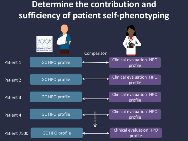 Human Phenotype Ontology, now with 6,200 plain language synonyms for patients, families, and non-experts www.human-phenoty...