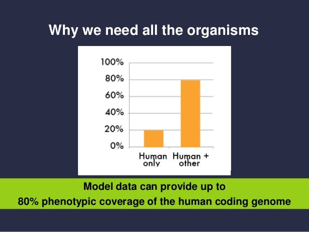 Why we need all the organisms Model data can provide up to 80% phenotypic coverage of the human coding genome